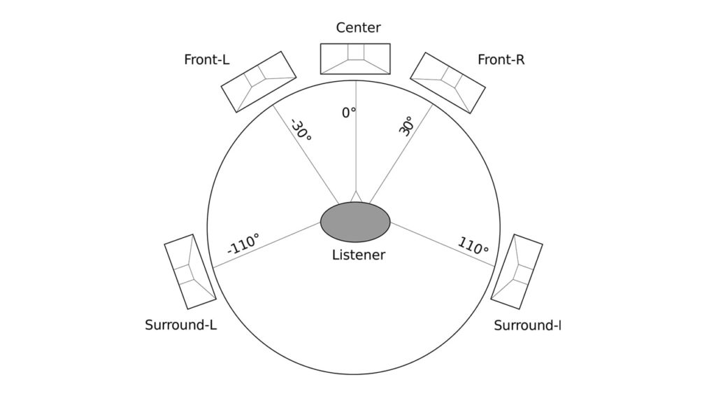Home theatre system Speakers setup